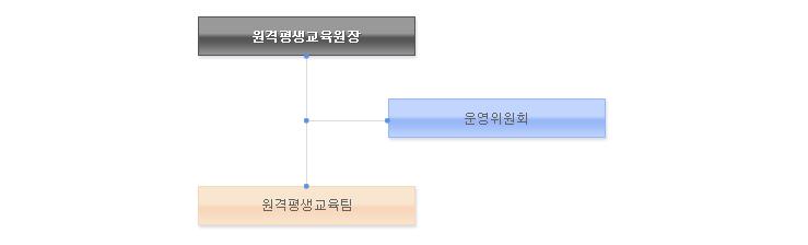 원격평생교육원장, 원격평생교육원 > 원영위원회